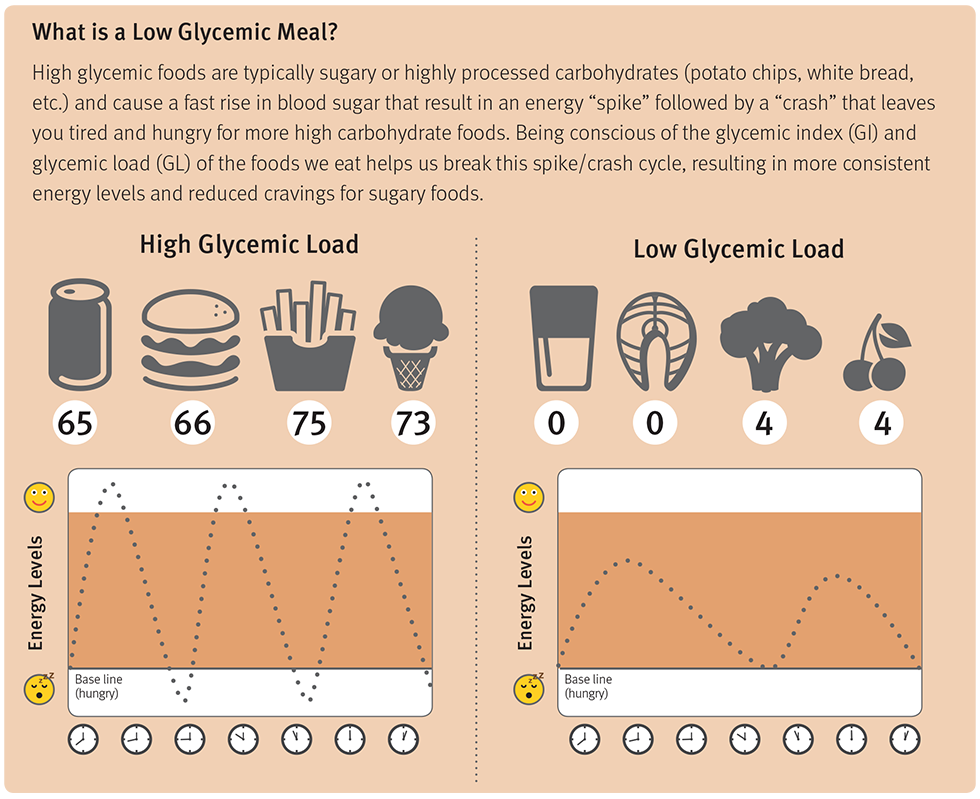 Low Glycemic Meal chart